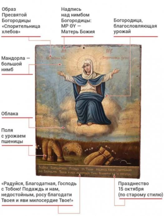 «Спорительница хлебов»: история одной изсамых необычных икон Богородицы