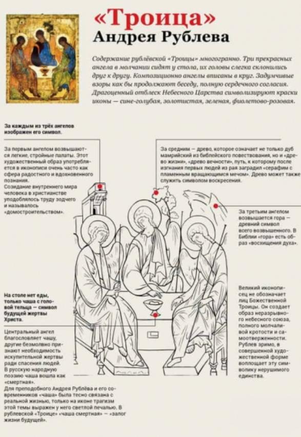 Созерцая «Троицу». Самое известное и таинственное изображение Бога в истории иконописи